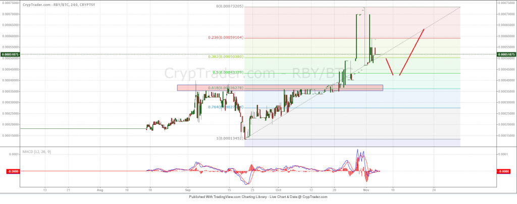 RubyCoin Price Weekly Analysis