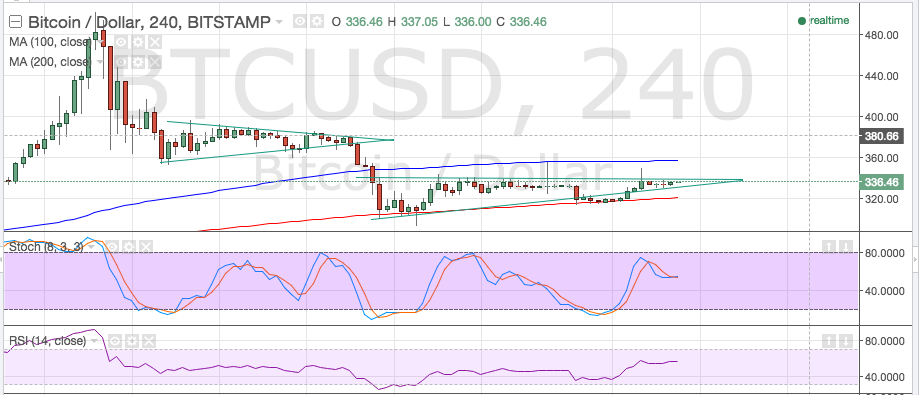 bitcoin price, bitcoin trading, bitcoin technical analysis