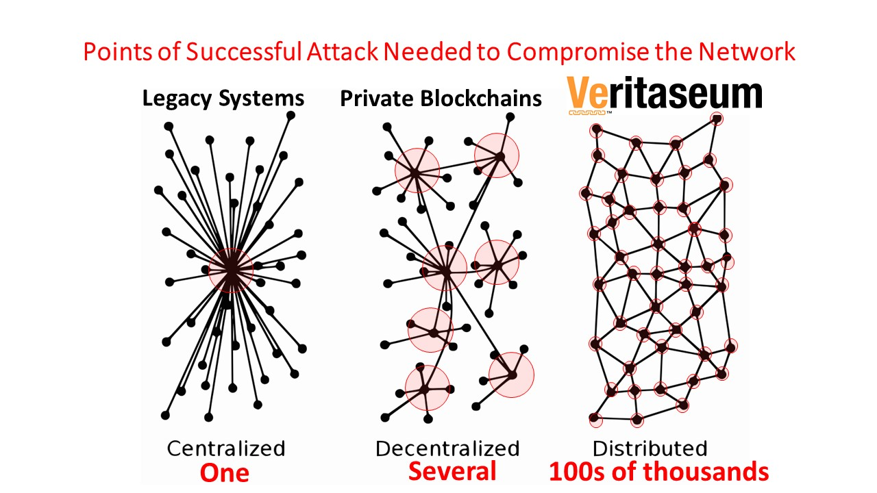 The Power of Public Blockchains